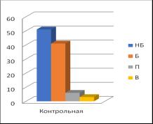 Диаграмма показателей уровней готовности студентов контрольной и экспериментальной групп к профессиональной информационно-аналитической деятельности на итоговом срезе формирующего эксперимента