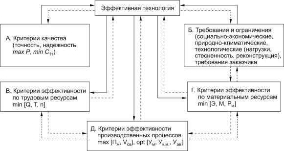 Схема формирования оптимальной технологии модульного строительства