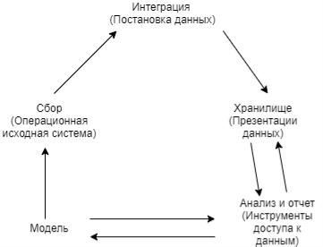 Аналитическая CRM