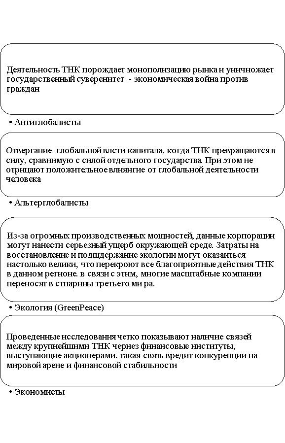 Противники деятельности ТНК [4, с.75]