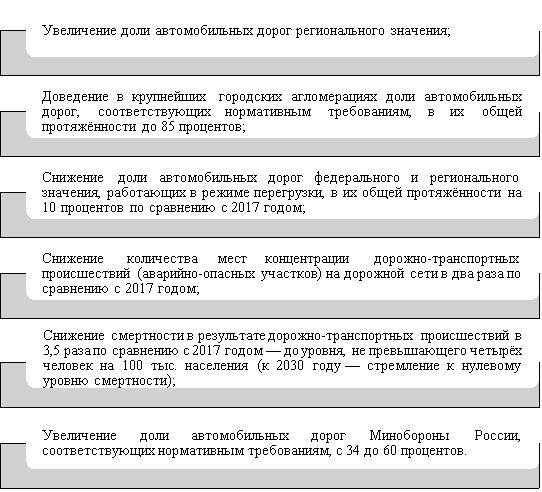 Цели национального проекта «Безопасные и качественные автомобильные дороги» [5]