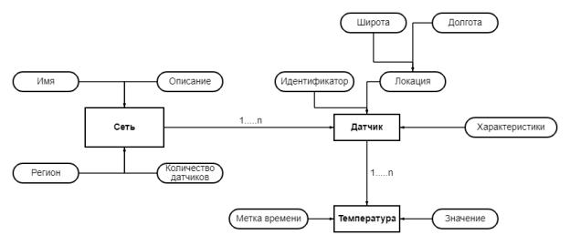 Диаграмма сущностей-отношений