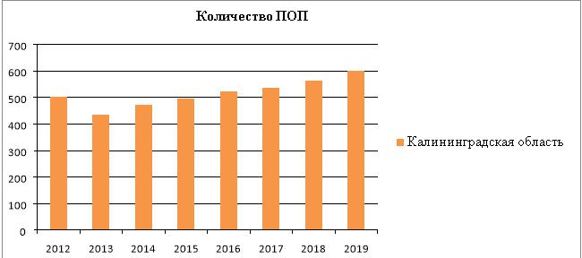 Структура рынка ПОП по годам (ед.) [1]