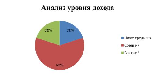 Уровень дохода покупателей ООО «Гинт»