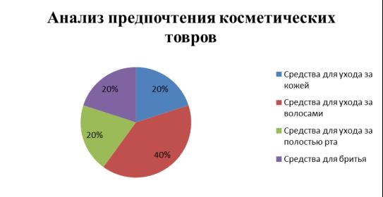 Анализ предпочтения группы косметических товаров покупателей в ООО «Гинт»