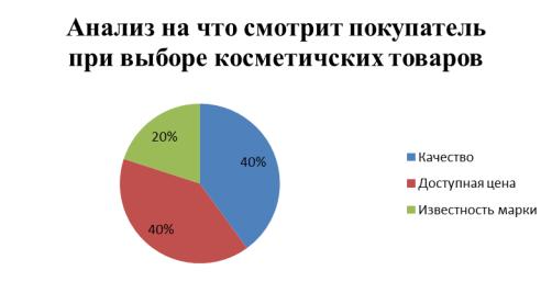 Анализ, на что ориентируется покупатель при выборе косметических товаров в ООО «Гинт»