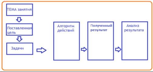 Схема для шаблонов деятельности