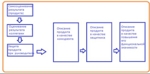 Схема для разработки критериев оценивания