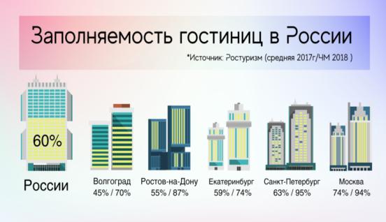 Заполняемость гостиниц в России (2017–2018гг.) [2]