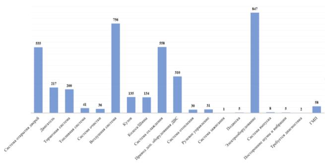 Гистограмма распределения отдельных систем, узлов и агрегатов по количествам причин простоев городских автобусов автобусного парка № 6 на линии за 2020 год