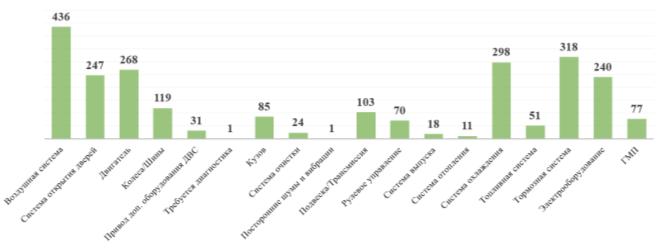 Гистограмма распределения отдельных систем, узлов и агрегатов по количествам причин возвратов городских автобусов автобусного парка № 6 с линии за 2020 год