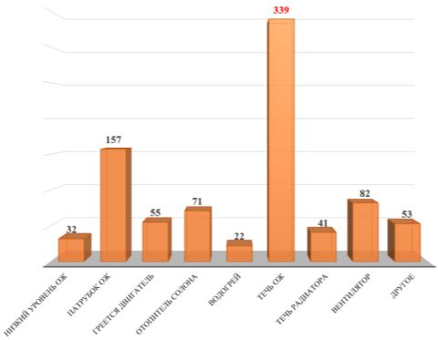 Гистограмма распределения причин отказов и неисправностей городских автобусов по системе охлаждения