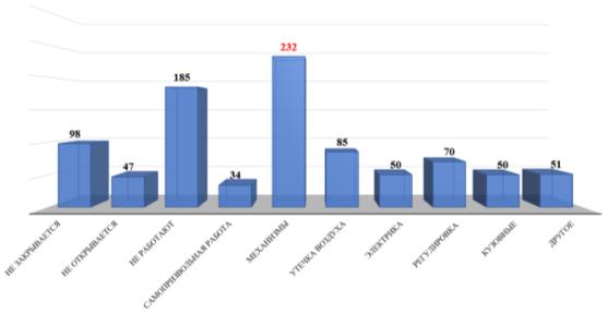 Гистограмма распределения причин отказов и неисправностей городских автобусов по системе открытия дверей