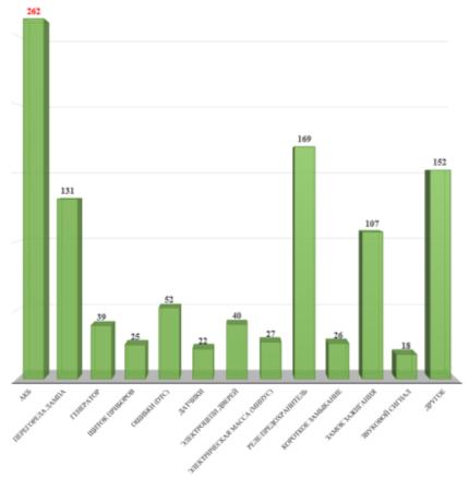 Гистограмма распределения причин отказов и неисправностей городских автобусов по электрооборудованию