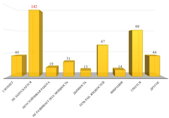 Гистограмма распределения причин отказов и неисправностей городских автобусов по двигателю