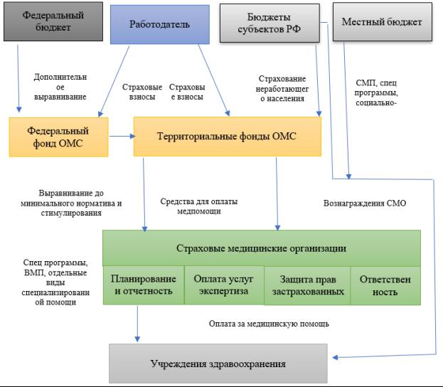 Модель одноканального финансирования здравоохранения Российской Федерации (Составлено автором на основании [6])