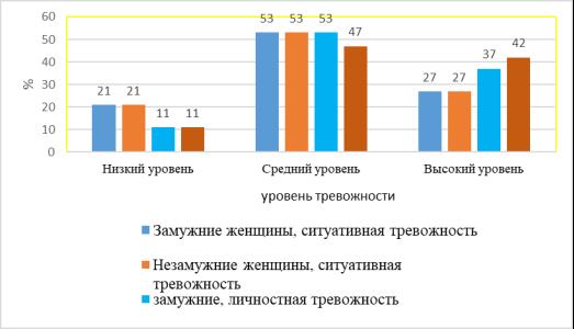 Результаты опросника «Шкала оценки уровня реактивной и личностной тревожности» Ч. Д. Спилберга, Ю. Л. Ханина