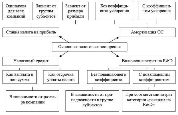 Система налогообложения на предприятии