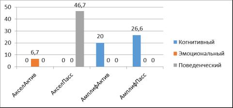 Наиболее выраженный компонент представлений об идеальном родителе у родителей с разной позицией по отношению к развитию ребенка (в %)