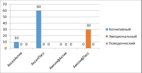 Наименее выраженный компонент представлений об идеальном родителе у родителей с разной позицией по отношению к развитию ребенка (в %)