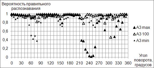Результаты распознавания наборов A3