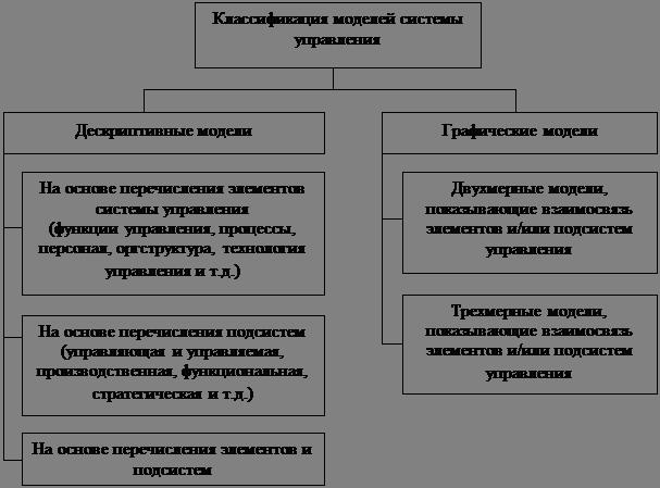 сущность и элементы руководства - фото 2