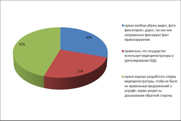Результаты опроса граждан
