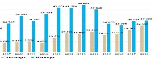 Экспорт-импорт продовольственной продукции РФ в 2007–2019 гг., в млн. $ [6]