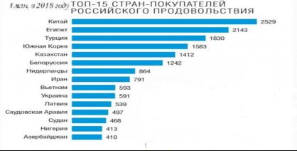 Страны-импортеры продовольственной продукции в 2018 г.