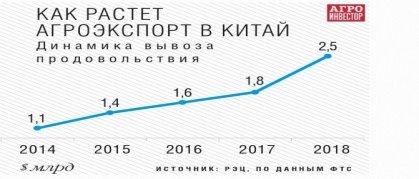 Экспорт продовольствия России в КНР в 2014–2018 гг., в млрд. $ [6]