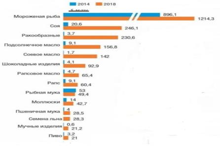 Экспорт продовольствия в Китай 2014 и 2018 гг., по группам продуктов, в млн.$ [6]