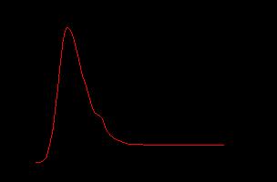 Спектра фотолюминесценции пленки ZnO