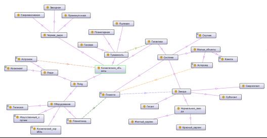 Онтологический граф