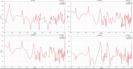 Зависимость элементов матрицы Z-параметров в частотном диапазоне 60–80 ГГц