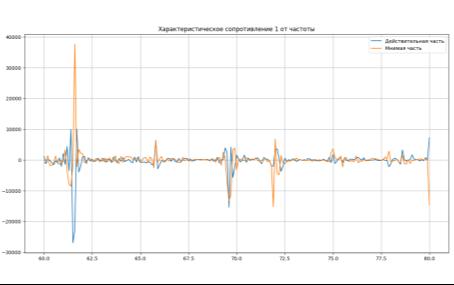 Зависимость действительной и мнимой части характеристического сопротивления в частотном диапазоне 60–80 ГГц для первого собственного числа