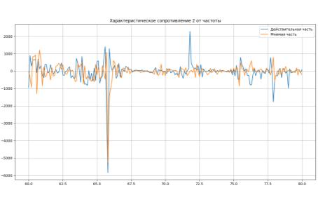 Зависимость действительной и мнимой части характеристического сопротивления в частотном диапазоне 60–80 ГГц для второго собственного числа