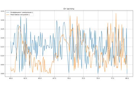 Зависимость коэффициента замедления и реактивного затухания в частотном диапазоне 60–80 ГГц
