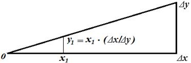 Схема линейной интерполяции