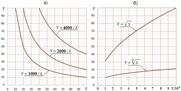 Графики функций в 4-значном диапазоне: а) гипербола вида k/x; б) извлечение корня