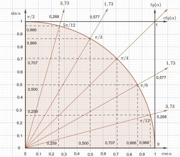 Фрагмент тригонометрического круга в интервале от 0 до π/2