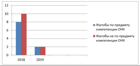Количество обращений, поступившее в 2018–2019 гг. в ОНК