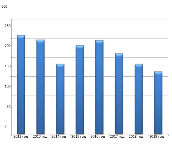 Количество обращений, поступивших Уполномоченному по правам человека в Забайкальском крае