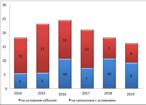 Количество обращений от подозреваемых, обвиняемых, содержащихся в ИВС, СИЗО и осужденных к лишению свободы, поступившие в аппарат Уполномоченного по правам человека в Забайкальском крае