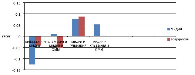 Выживаемость при совместном содержании объектов, г/сут.