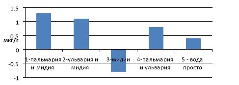 Изменение содержания кислорода в воде за час в конце опыта (кроме вариантов с ОММ)