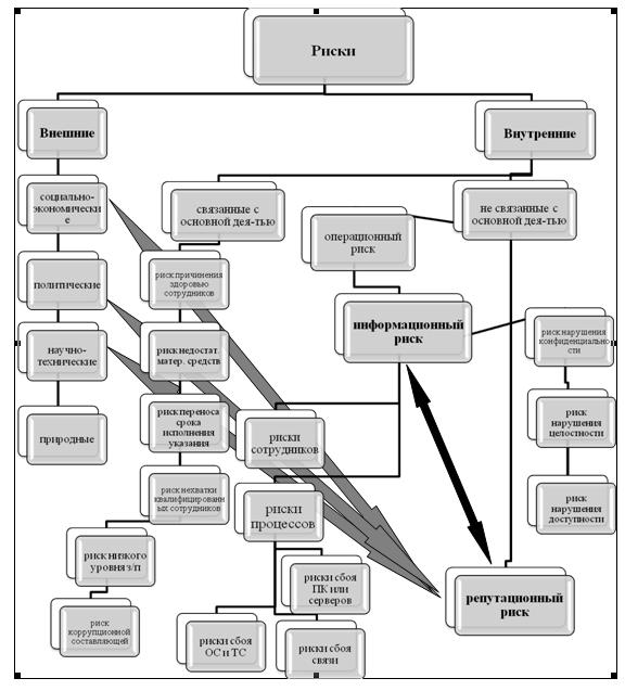 Информационные технологии  Википедия