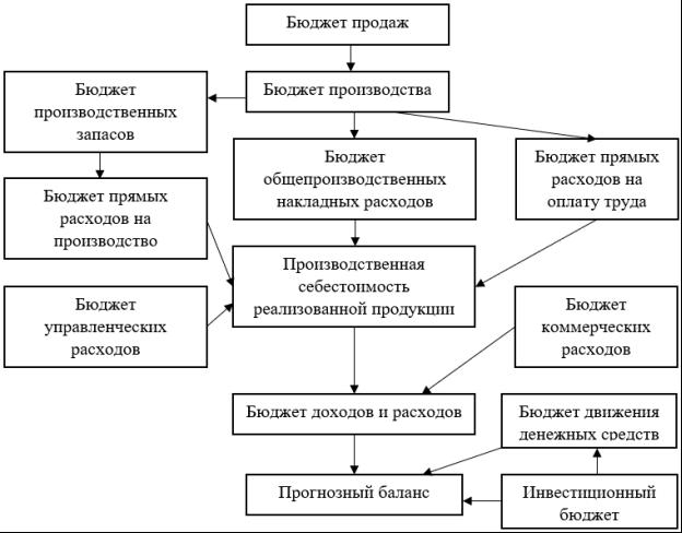 Схема процесса бюджетирования [6]