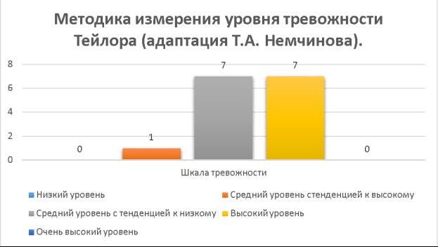 Методика измерения уровня тревожности Тейлора (адаптация Т. А. Немчинова)