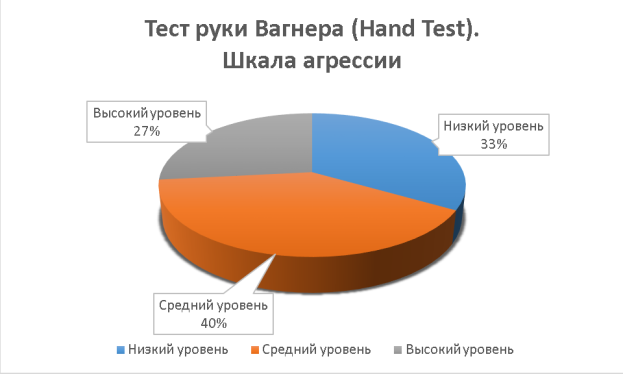 Тест руки Вагнера (Hand Test)