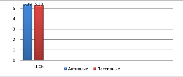 Выраженность субъективного благополучия активных гомосексуальных женщин и пассивных (в ср. зн.)